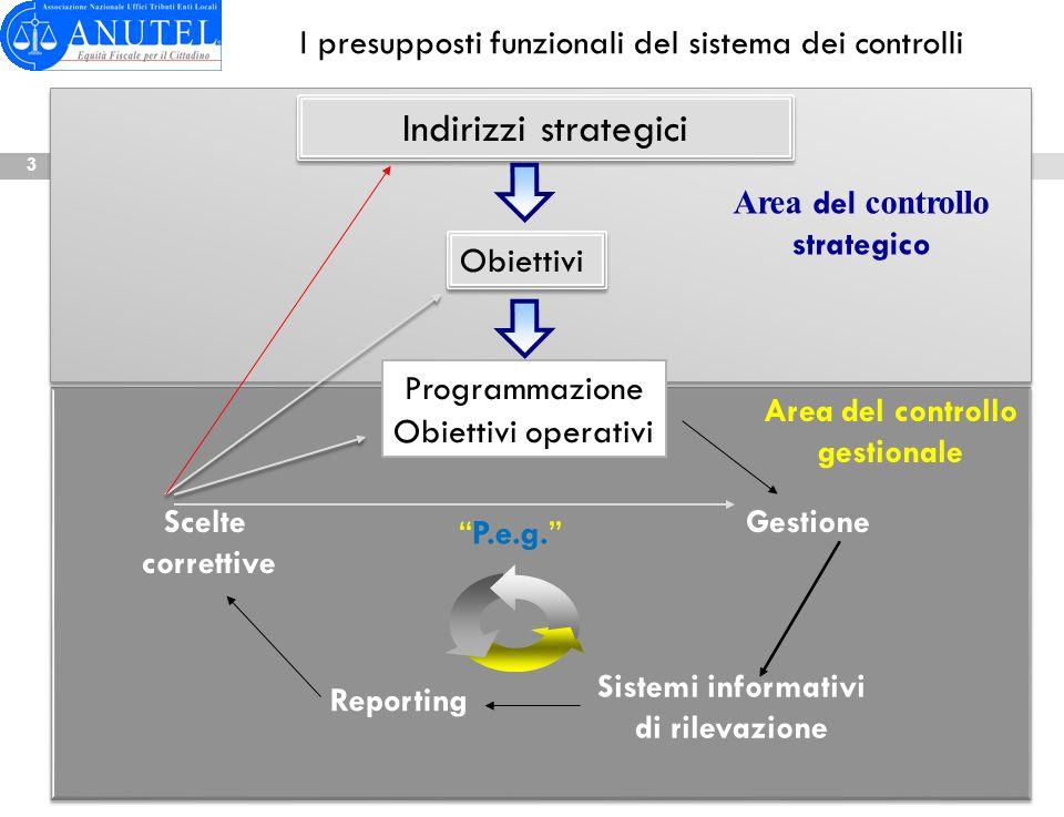 Indirizzi strategici Obiettivi Programmazione Obiettivi operativi Gestione Sistemi informativi di rilevazione Reporting Scelte correttive Area del con