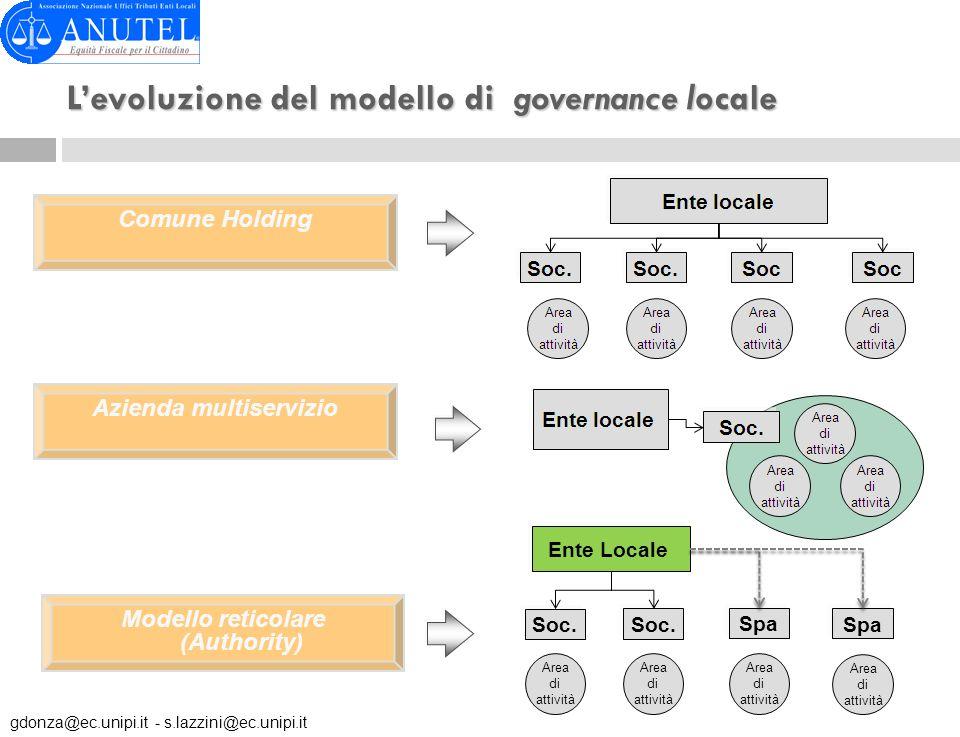 Levoluzione del modello di governance locale Comune Holding Azienda multiservizio Modello reticolare (Authority) Area di attività Area di attività Spa