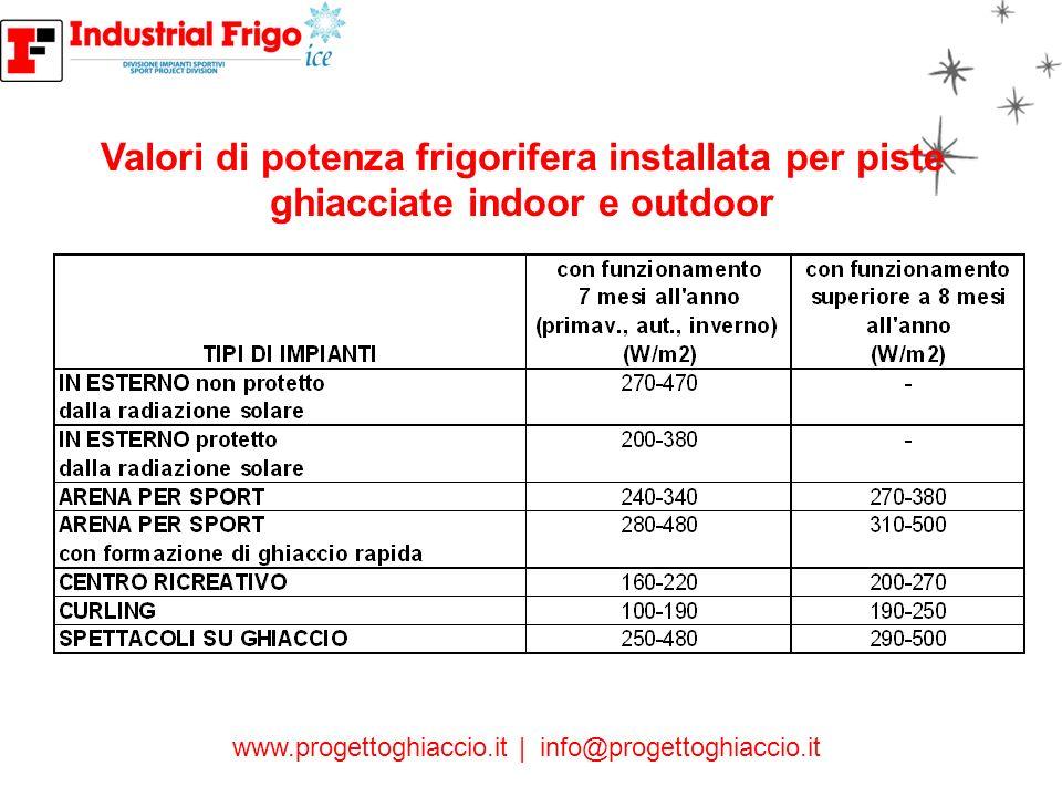 www.progettoghiaccio.it | info@progettoghiaccio.it 2. PISTE MOBILI