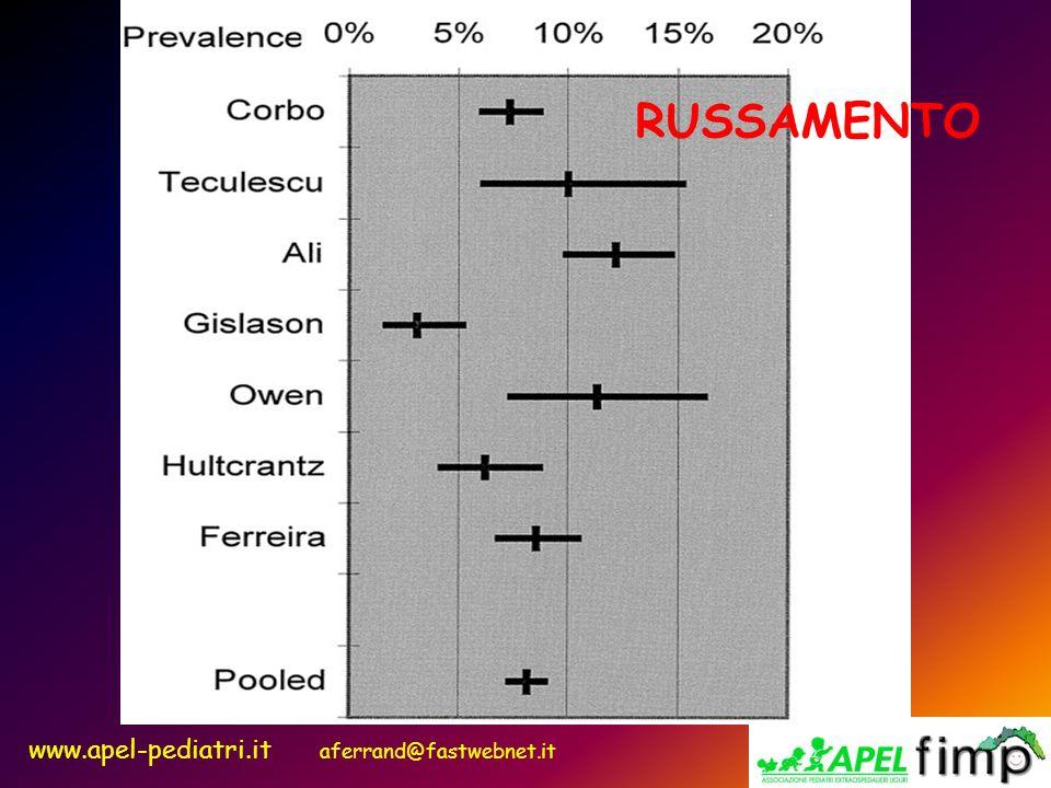 www.apel-pediatri.it aferrand@fastwebnet.it RUSSAMENTO