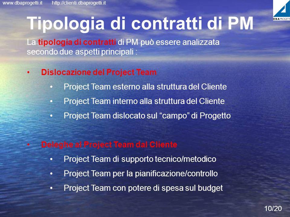 www.dbaprogetti.ithttp://clienti.dbaprogetti.it 10/20 Dislocazione del Project Team Project Team esterno alla struttura del Cliente Project Team inter