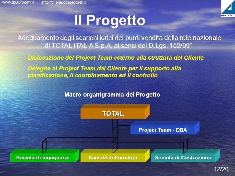 www.dbaprogetti.ithttp://clienti.dbaprogetti.it Società di Costruzione 12/20 Il Progetto Adeguamento degli scarichi idrici dei punti vendita della ret