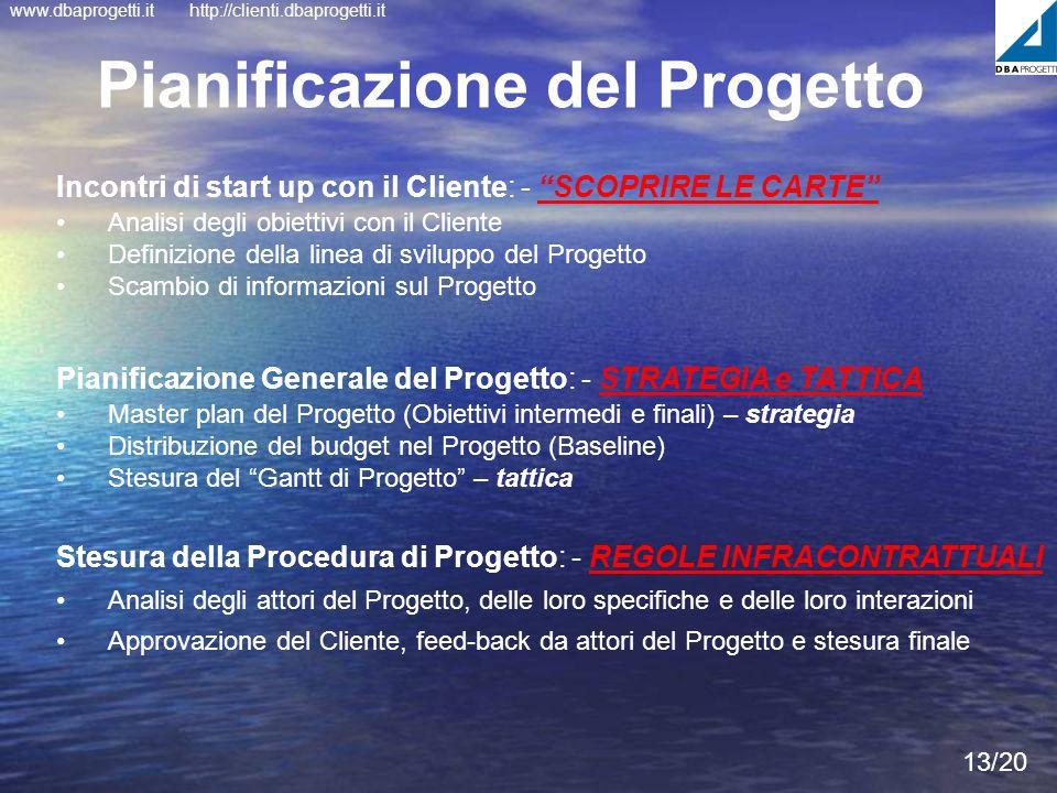 www.dbaprogetti.ithttp://clienti.dbaprogetti.it 13/20 Stesura della Procedura di Progetto: - REGOLE INFRACONTRATTUALI Analisi degli attori del Progett