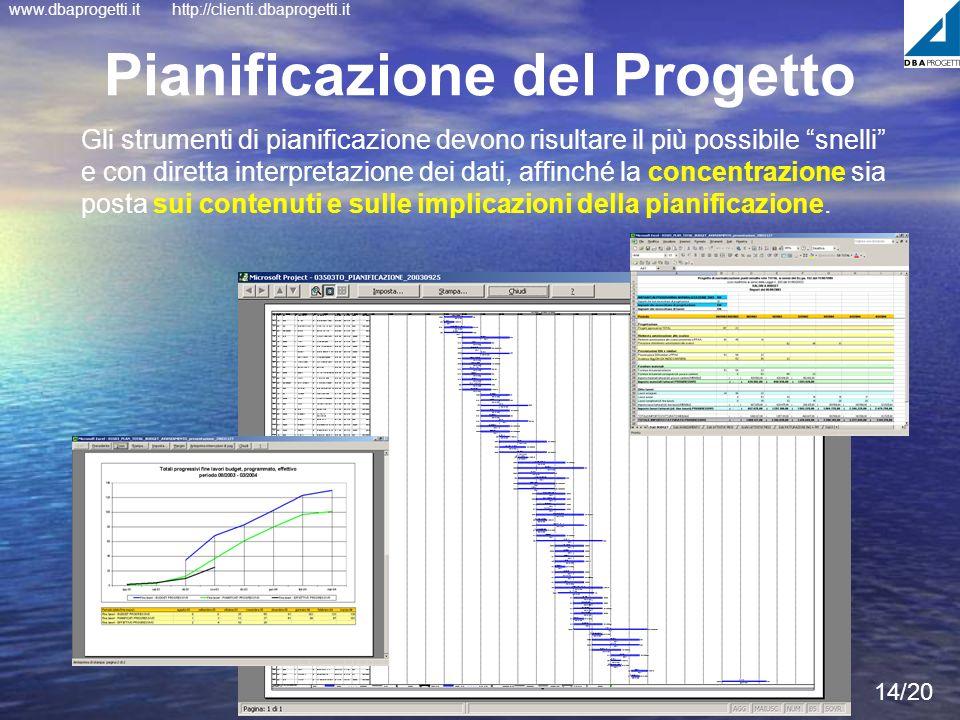 www.dbaprogetti.ithttp://clienti.dbaprogetti.it 14/20 Pianificazione del Progetto Gli strumenti di pianificazione devono risultare il più possibile sn