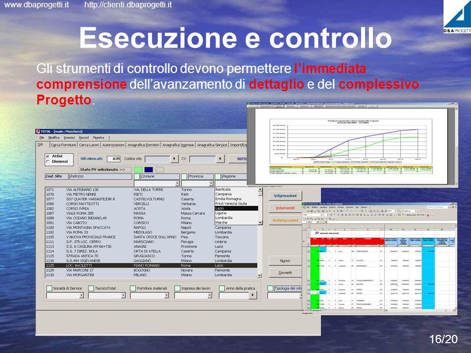 www.dbaprogetti.ithttp://clienti.dbaprogetti.it 16/20 Esecuzione e controllo Gli strumenti di controllo devono permettere limmediata comprensione dell