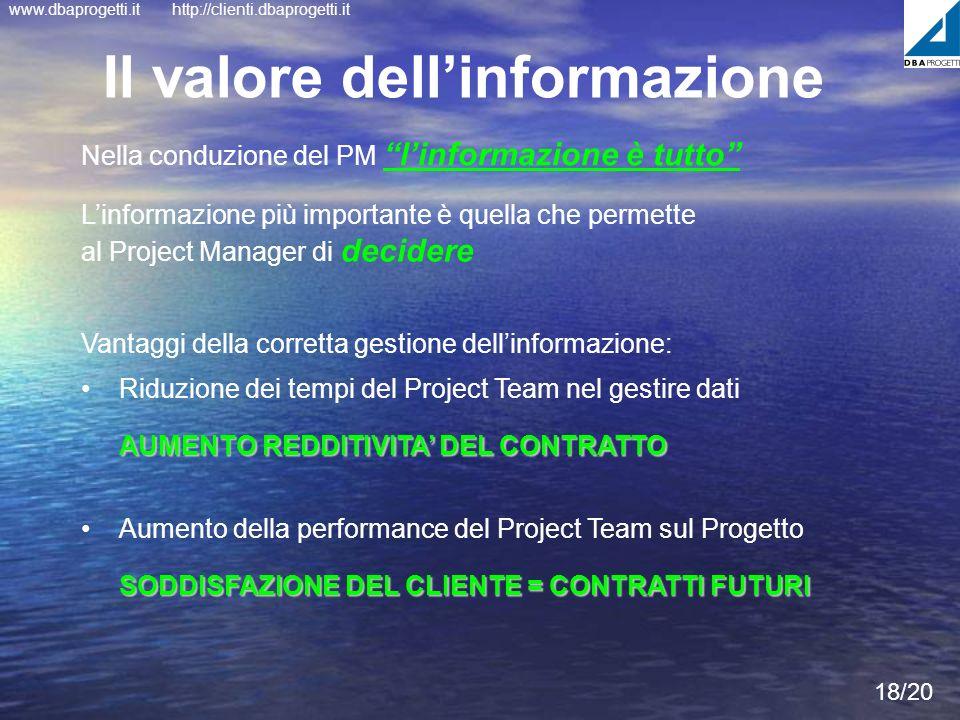 www.dbaprogetti.ithttp://clienti.dbaprogetti.it 18/20 Il valore dellinformazione Nella conduzione del PM linformazione è tutto Linformazione più impor