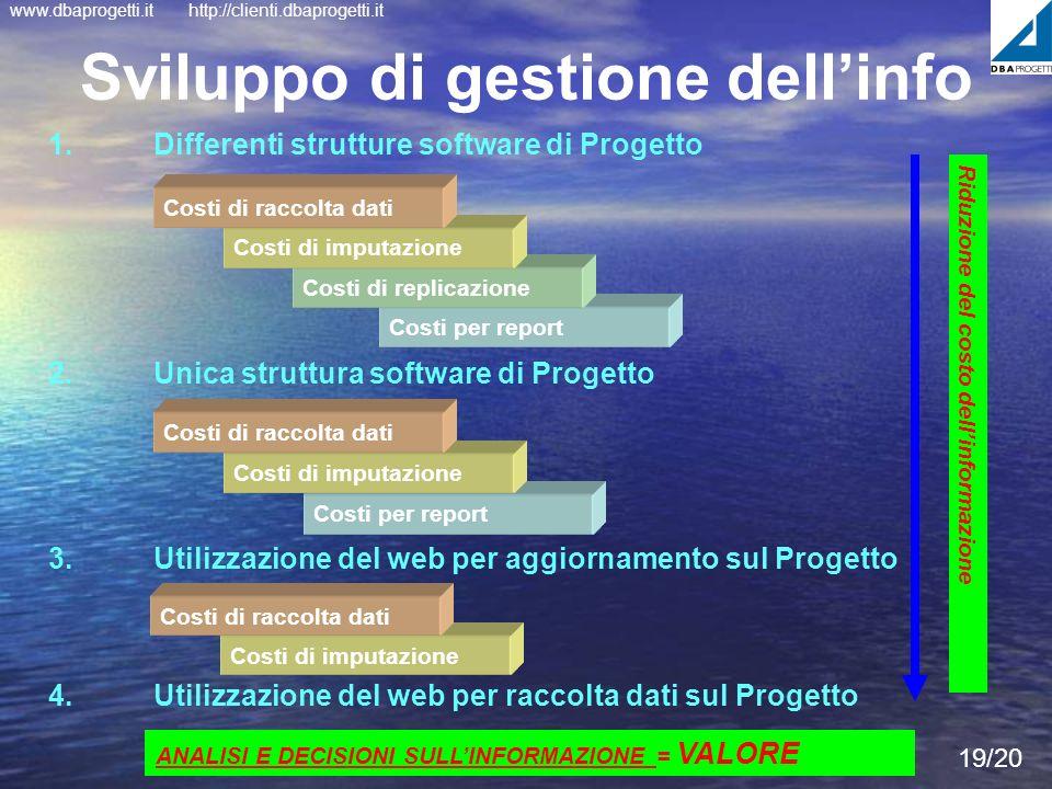 www.dbaprogetti.ithttp://clienti.dbaprogetti.it Costi per report 19/20 Sviluppo di gestione dellinfo 1. Differenti strutture software di Progetto 2. U