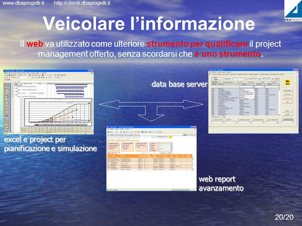 www.dbaprogetti.ithttp://clienti.dbaprogetti.it Veicolare linformazione excel e project per pianificazione e simulazione data base server web report a