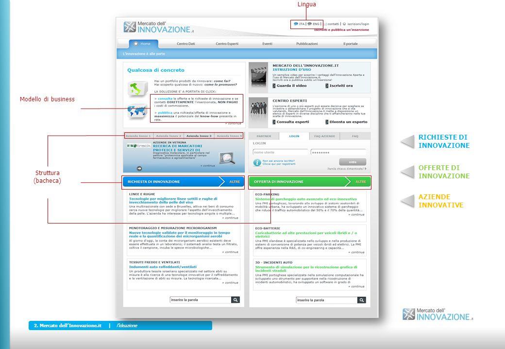 Struttura (bacheca) Modello di business Lingua 2.