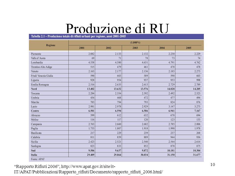 10 Produzione di RU Rapporto Rifiuti 2006, http://www.apat.gov.it/site/it- IT/APAT/Pubblicazioni/Rapporto_rifiuti/Documento/rapporto_rifiuti_2006.html
