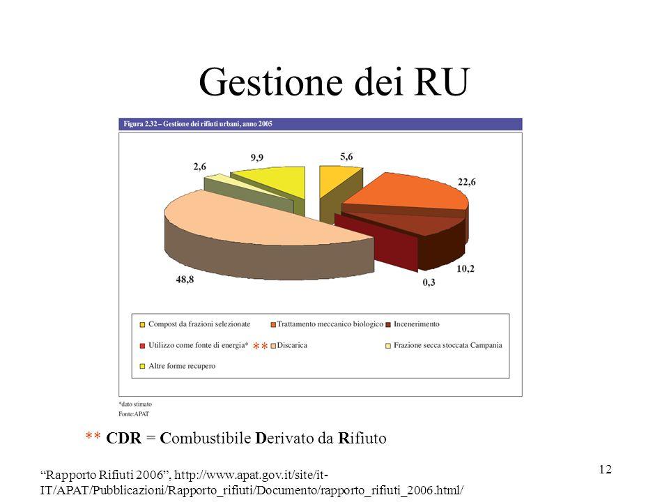 12 Gestione dei RU ** CDR = Combustibile Derivato da Rifiuto Rapporto Rifiuti 2006, http://www.apat.gov.it/site/it- IT/APAT/Pubblicazioni/Rapporto_rif