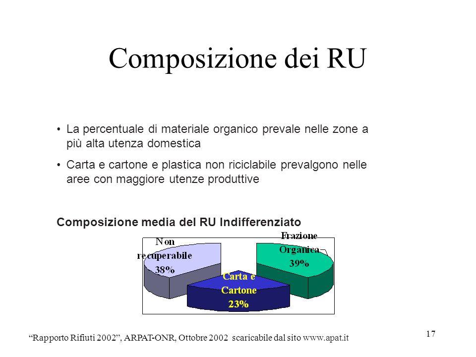17 Composizione dei RU Rapporto Rifiuti 2002, ARPAT-ONR, Ottobre 2002 scaricabile dal sito www.apat.it La percentuale di materiale organico prevale ne