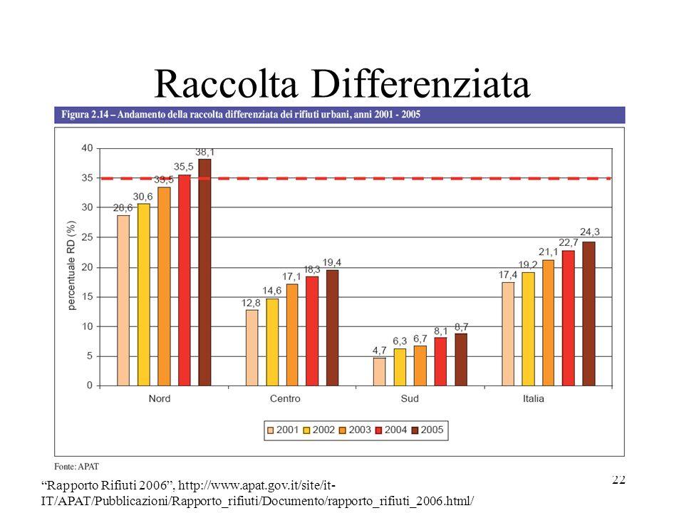 22 Raccolta Differenziata Rapporto Rifiuti 2006, http://www.apat.gov.it/site/it- IT/APAT/Pubblicazioni/Rapporto_rifiuti/Documento/rapporto_rifiuti_200