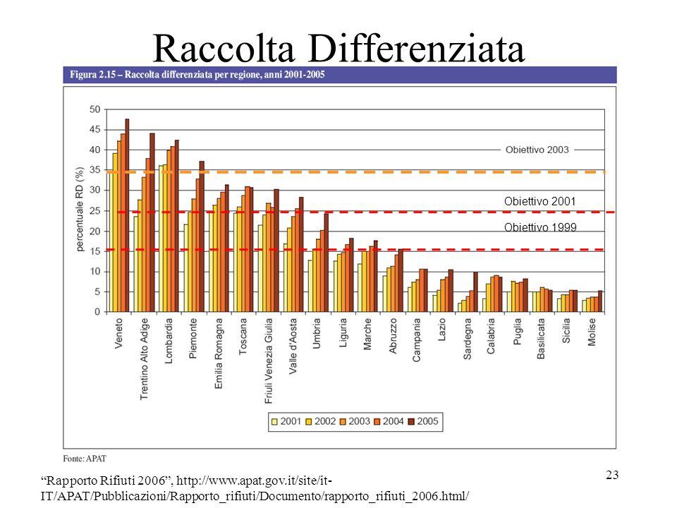 23 Raccolta Differenziata Rapporto Rifiuti 2006, http://www.apat.gov.it/site/it- IT/APAT/Pubblicazioni/Rapporto_rifiuti/Documento/rapporto_rifiuti_200