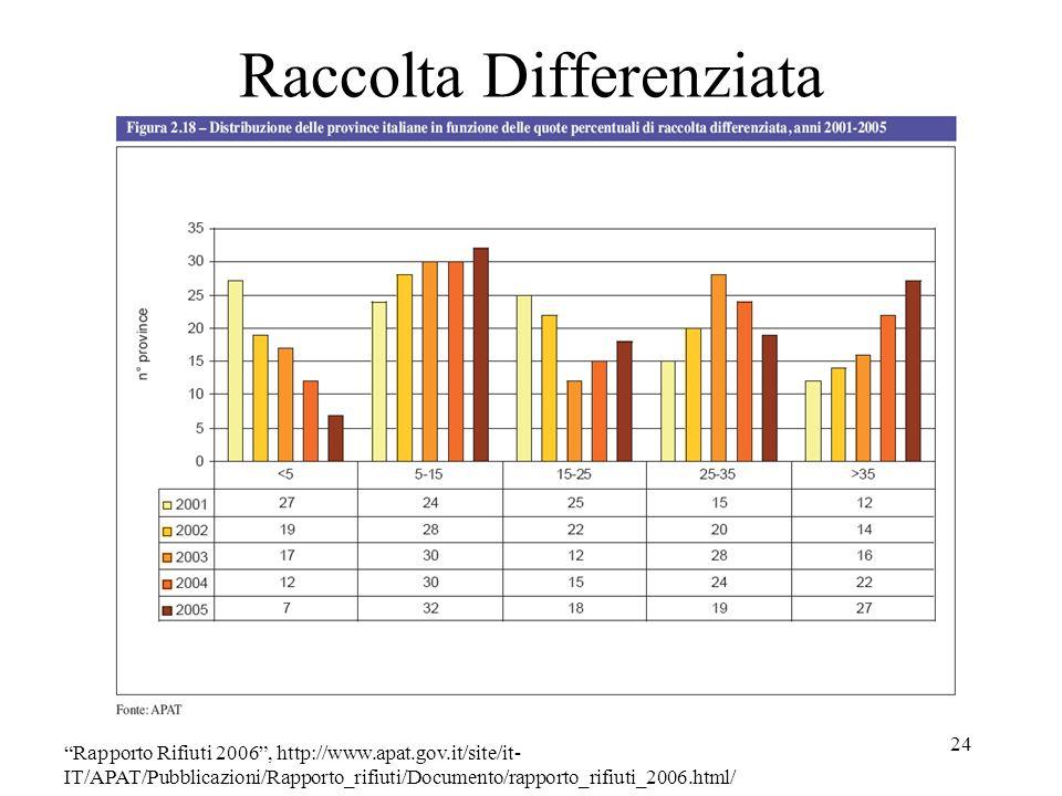 24 Raccolta Differenziata Rapporto Rifiuti 2006, http://www.apat.gov.it/site/it- IT/APAT/Pubblicazioni/Rapporto_rifiuti/Documento/rapporto_rifiuti_200