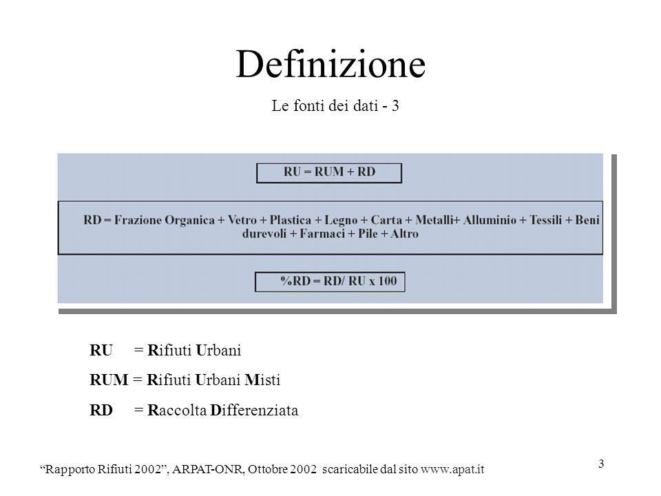 3 Definizione Le fonti dei dati - 3 Rapporto Rifiuti 2002, ARPAT-ONR, Ottobre 2002 scaricabile dal sito www.apat.it RU = Rifiuti Urbani RUM = Rifiuti