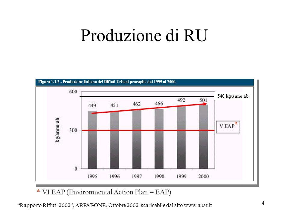 5 Produzione di RU Rapporto Rifiuti 2006, http://www.apat.gov.it/site/it-IT/APAT/Pubblicazioni/Rapporto_rifiuti/Documento/rapporto_rifiuti_2006.html/ La quantità totale di rifiuti (esclusi i rifiuti agricoli)generata ogni anno in Europa è stimata pari a circa 1,3 miliardi di tonnellate.