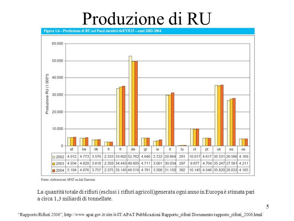 6 Produzione di RU Rapporto Rifiuti 2003, ARPAT-ONR, http://www.apat.it/site/it-IT/Temi/Rifiuti/Raccolta_differenziata/ Con Altro 19% si intendono altre forme di recupero quali, ad esempio, il riciclaggio ed il compostaggio.