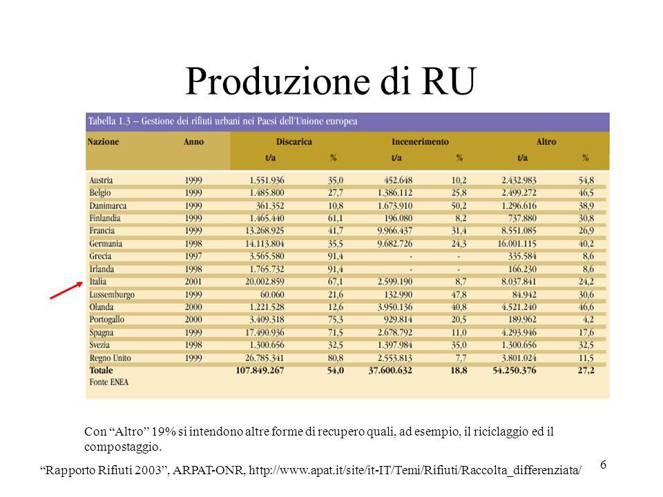 6 Produzione di RU Rapporto Rifiuti 2003, ARPAT-ONR, http://www.apat.it/site/it-IT/Temi/Rifiuti/Raccolta_differenziata/ Con Altro 19% si intendono alt