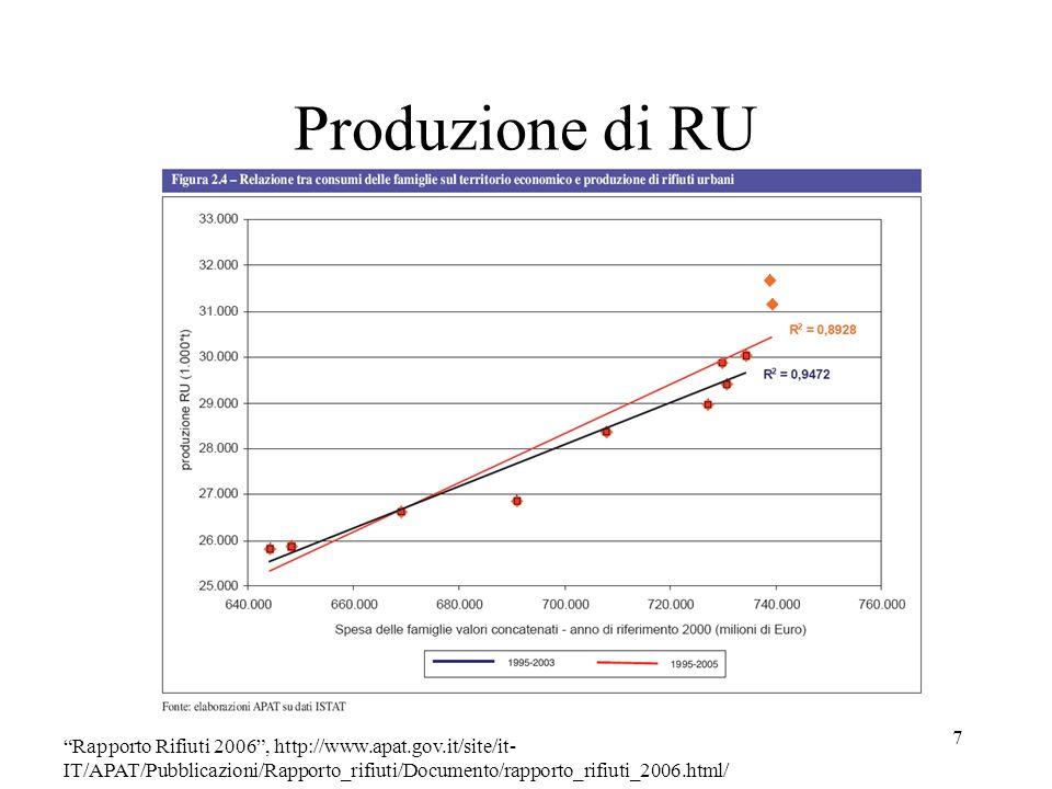 Produzione di RU 8 Rapporto Rifiuti 2006, http://www.apat.gov.it/site/it-IT/APAT/Pubblicazioni/Rapporto_rifiuti/Documento/rapporto_rifiuti_2006.html/