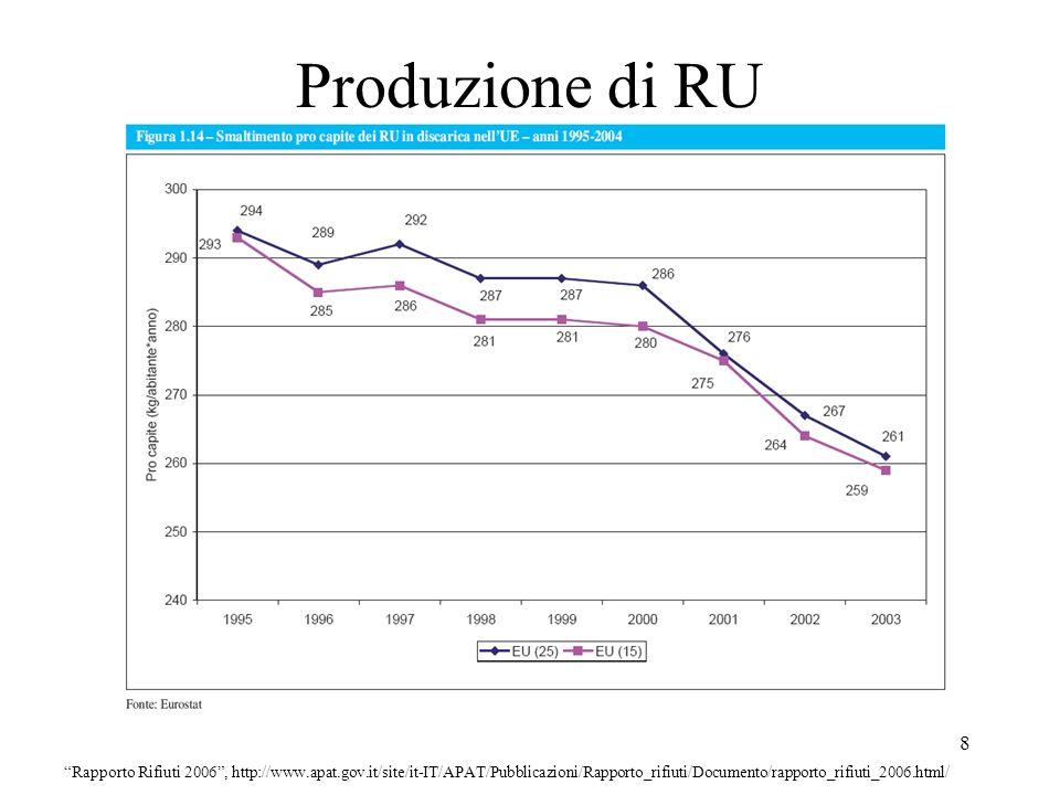 19 Composizione dei RU Rapporto Rifiuti 2002, ARPAT-ONR, Ottobre 2002 scaricabile dal sito www.apat.it