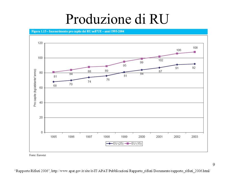 Produzione di RU 9 Rapporto Rifiuti 2006, http://www.apat.gov.it/site/it-IT/APAT/Pubblicazioni/Rapporto_rifiuti/Documento/rapporto_rifiuti_2006.html/