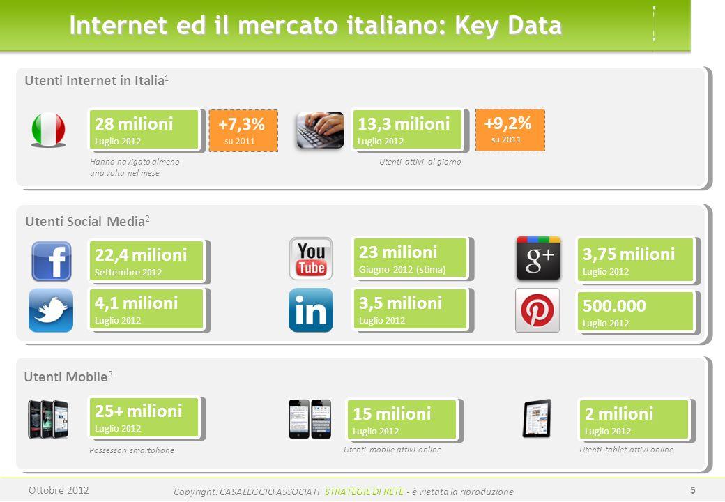 www.casaleggio.it Copyright: CASALEGGIO ASSOCIATI STRATEGIE DI RETE - è vietata la riproduzione 5 Internet ed il mercato italiano: Key Data 28 milioni