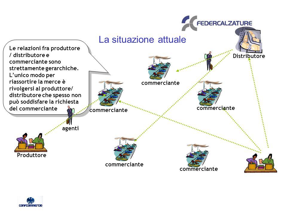 La situazione attuale commerciante Produttore Le relazioni fra produttore / distributore e commerciante sono strettamente gerarchiche.