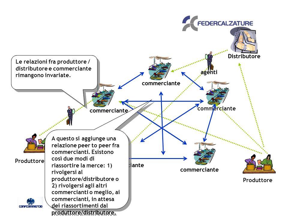 Distributore Le relazioni fra produttore / distributore e commerciante rimangono invariate.