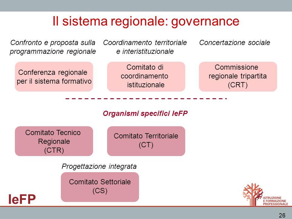 IeFP 26 Il sistema regionale: governance Conferenza regionale per il sistema formativo Confronto e proposta sulla programmazione regionale Comitato di