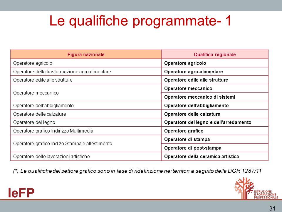 IeFP 31 Le qualifiche programmate- 1 Figura nazionaleQualifica regionale Operatore agricolo Operatore della trasformazione agroalimentareOperatore agr