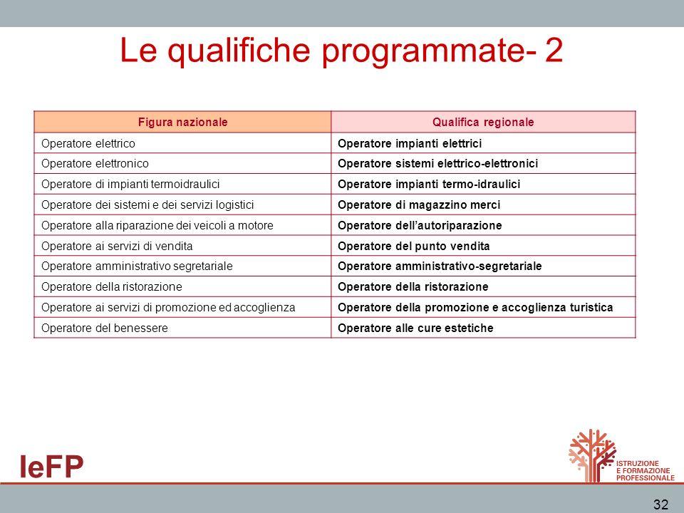 IeFP 32 Le qualifiche programmate- 2 Figura nazionaleQualifica regionale Operatore elettricoOperatore impianti elettrici Operatore elettronicoOperator