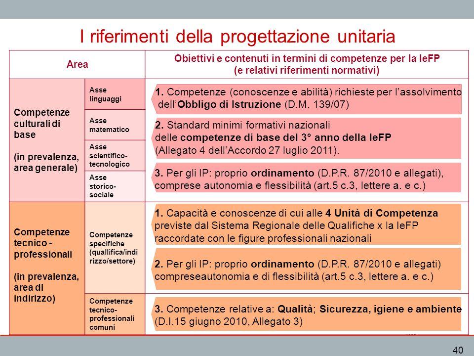 IeFP 40 I riferimenti della progettazione unitaria Area Obiettivi e contenuti in termini di competenze per la IeFP (e relativi riferimenti normativi)