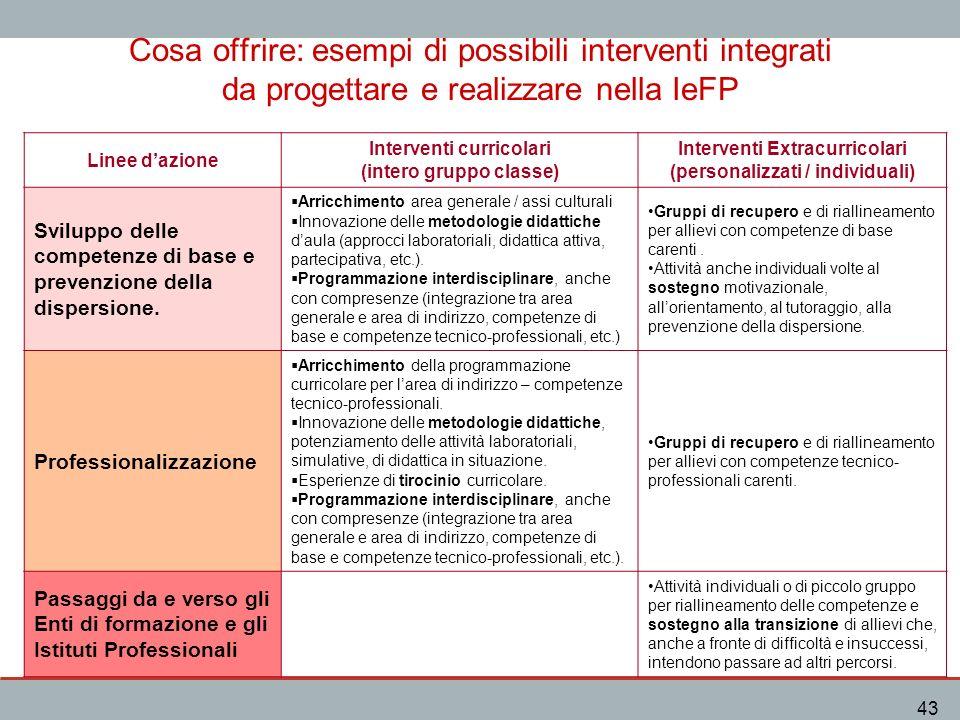 IeFP 43 Cosa offrire: esempi di possibili interventi integrati da progettare e realizzare nella IeFP Linee dazione Interventi curricolari (intero grup