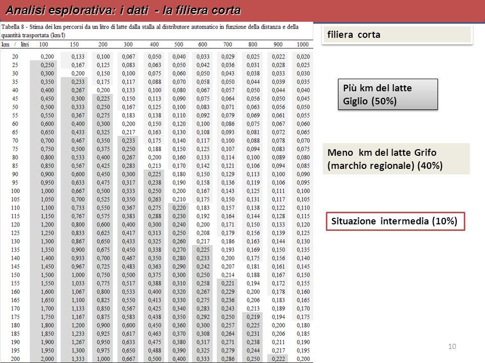 Analisi esplorativa: i dati - la filiera corta 10 filiera corta Più km del latte Giglio (50%) Meno km del latte Grifo (marchio regionale) (40%) Situaz