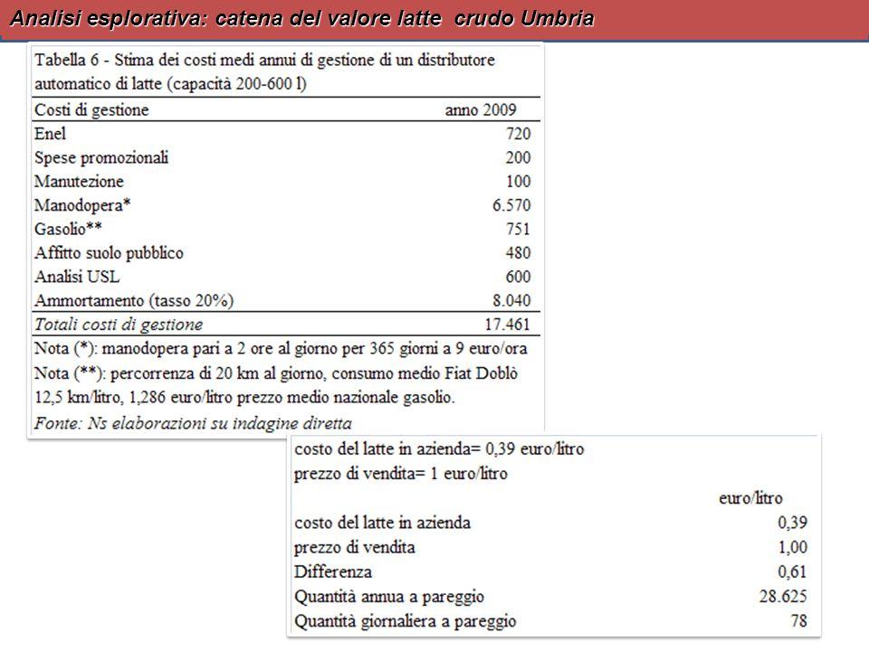 Analisi esplorativa: catena del valore latte crudo Umbria