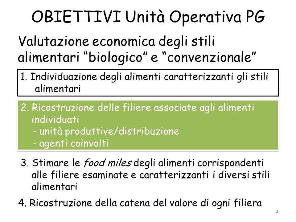4 OBIETTIVI Unità Operativa PG Valutazione economica degli stili alimentari biologico e convenzionale 1. Individuazione degli alimenti caratterizzanti