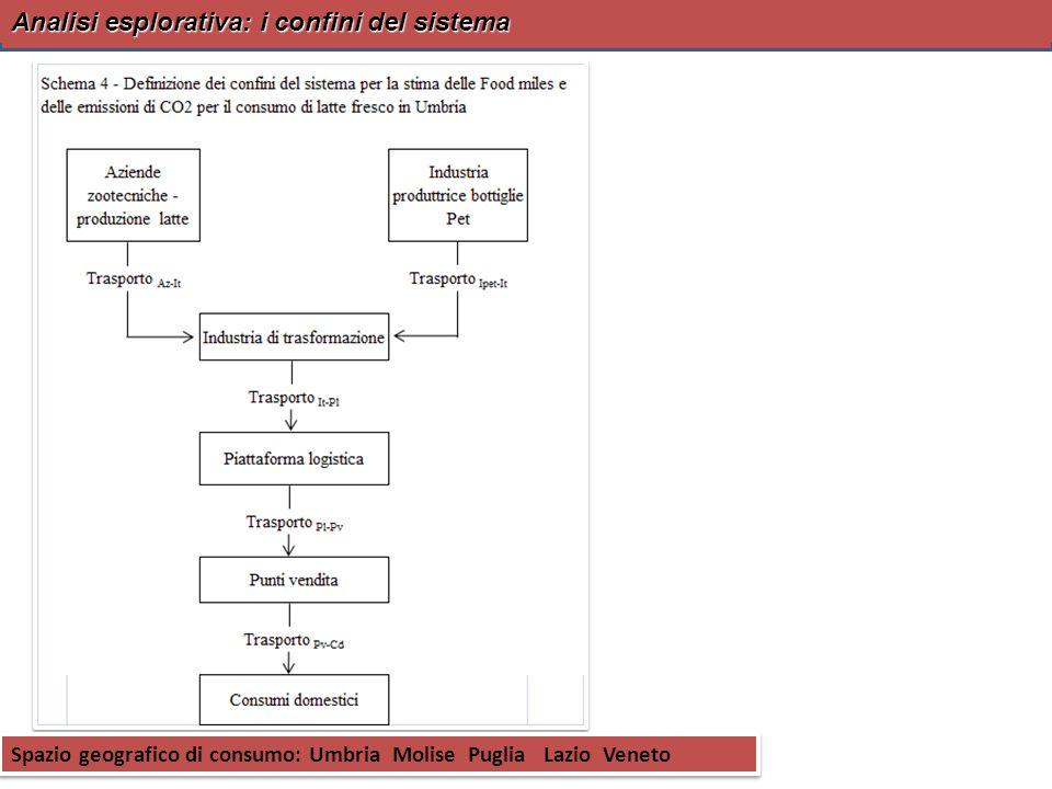 6 OBIETTIVI Unità Operativa PG Valutazione economica degli stili alimentari biologico e convenzionale 1.