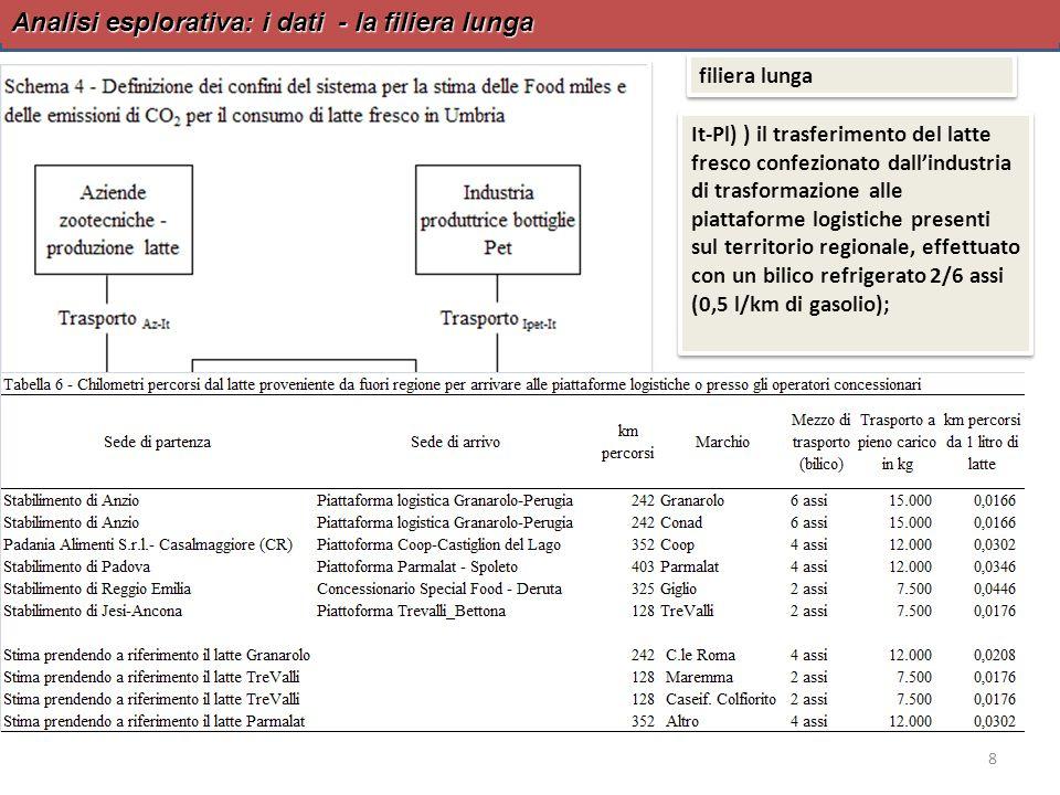 Analisi esplorativa: i risultati - la filiera intermedia e la filiera lunga 9 filiera intermedia 0,1792 km/l Trasporto Az-It: 0,0107 km/l (6%) Trasporto It-Pl: 0 Trasporto Pl-Pv: 0,1685 km/l (94%) Trasporto Az-It: 0,0107 km/l (6%) Trasporto It-Pl: 0 Trasporto Pl-Pv: 0,1685 km/l (94%) Latte Granarolo Trasporto Az-It: 0,0107 km/l (5%) Trasporto It-Pl: 0,0166 km/l (8%) Trasporto Pl-Pv: 0,1685 km/l (86%) Latte Granarolo Trasporto Az-It: 0,0107 km/l (5%) Trasporto It-Pl: 0,0166 km/l (8%) Trasporto Pl-Pv: 0,1685 km/l (86%) Latte Giglio Trasporto Az-It: 0,0107 km/l (5%) Trasporto It-Pl: 0,0446 km/l (20%) Trasporto Pl-Pv: 0,1685 km/l (75%) Latte Giglio Trasporto Az-It: 0,0107 km/l (5%) Trasporto It-Pl: 0,0446 km/l (20%) Trasporto Pl-Pv: 0,1685 km/l (75%) filiera lunga 0,1958 km/l del marchio Granarolo 0,2238 km/l del marchio Giglio filiera lunga 0,1958 km/l del marchio Granarolo 0,2238 km/l del marchio Giglio