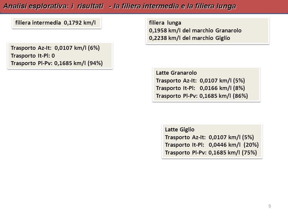 Analisi esplorativa: i risultati - la filiera intermedia e la filiera lunga 9 filiera intermedia 0,1792 km/l Trasporto Az-It: 0,0107 km/l (6%) Traspor