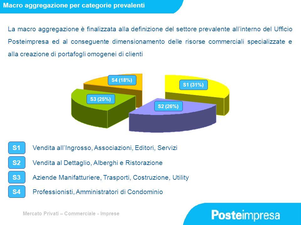 Mercato Privati – Commerciale - Imprese La macro aggregazione è finalizzata alla definizione del settore prevalente allinterno del Ufficio Posteimpres
