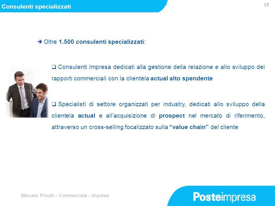 Mercato Privati – Commerciale - Imprese Oltre 1.500 consulenti specializzati: Consulenti Impresa dedicati alla gestione della relazione e allo svilupp