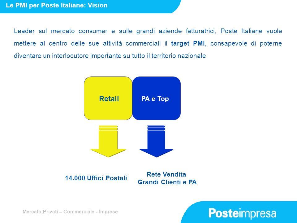 Mercato Privati – Commerciale - Imprese Leader sul mercato consumer e sulle grandi aziende fatturatrici, Poste Italiane vuole mettere al centro delle
