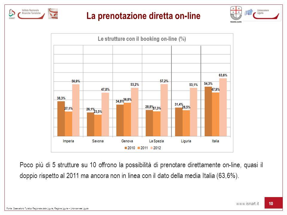 www.isnart.it 10 La prenotazione diretta on-line Fonte: Osservatorio Turistico Regionale della Liguria, Regione Liguria – Unioncamere Liguria Poco più