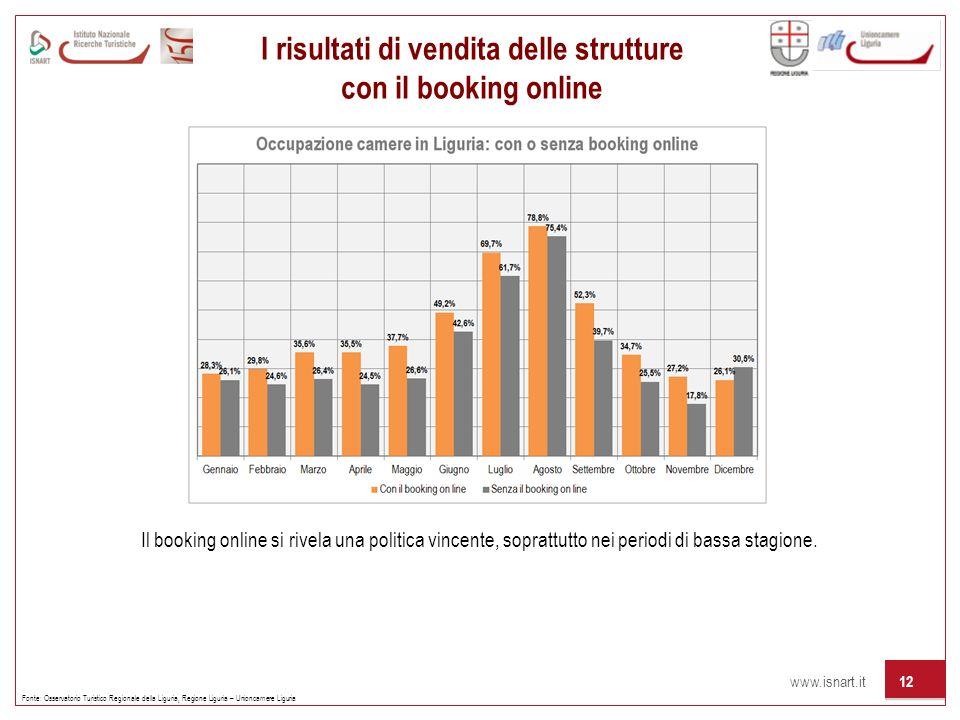 www.isnart.it 12 I risultati di vendita delle strutture con il booking online Fonte: Osservatorio Turistico Regionale della Liguria, Regione Liguria –
