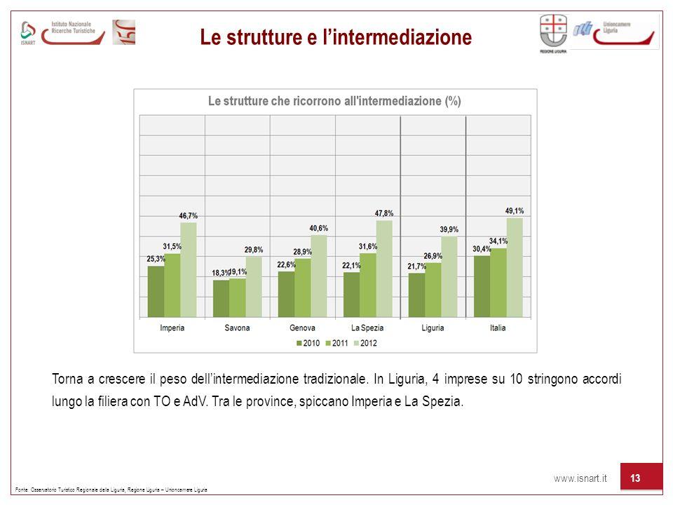 www.isnart.it 13 Le strutture e lintermediazione Fonte: Osservatorio Turistico Regionale della Liguria, Regione Liguria – Unioncamere Liguria Torna a