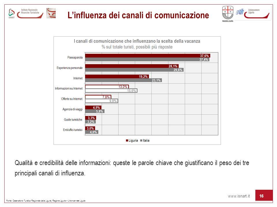 www.isnart.it 16 Fonte: Osservatorio Turistico Regionale della Liguria, Regione Liguria – Unioncamere Liguria Linfluenza dei canali di comunicazione Q