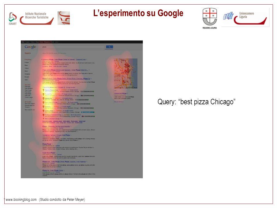 Lesperimento su Google * www.bookingblog.com (Studio condotto da Peter Meyer) Query: best pizza Chicago