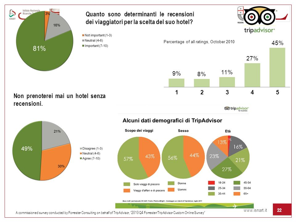www.isnart.it 22 A commissioned survey conducted by Forrester Consulting on behalf of TripAdvisor, 2010 Q4 Forrester/TripAdvisor Custom Online Survey