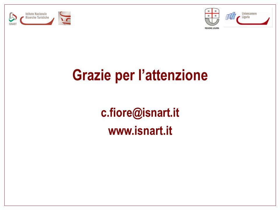 Grazie per lattenzione c.fiore@isnart.it www.isnart.it